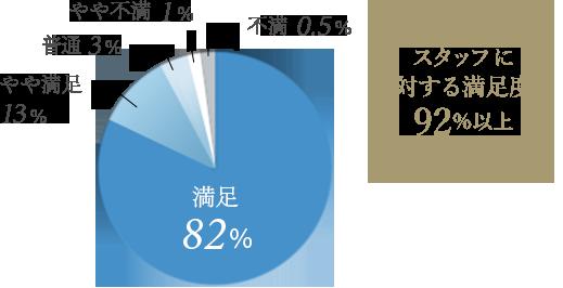 スタッフに対する満足度92%以上